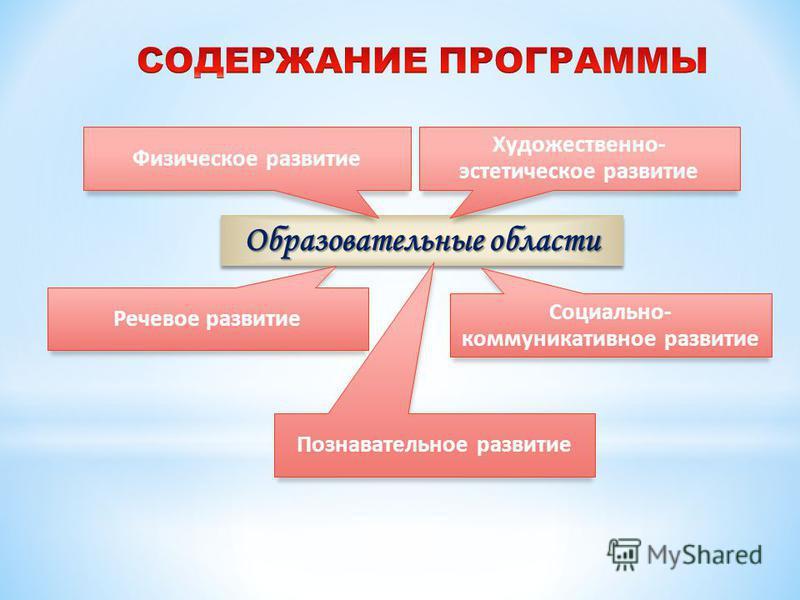 Образовательные области Физическое развитие Художественно- эстетическое развитие Речевое развитие Познавательное развитие Социально- коммуникативное развитие