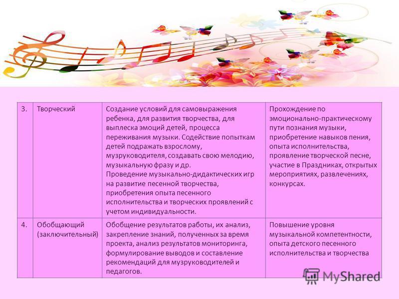 3. Творческий Создание условий для самовыражения ребенка, для развития творчества, для выплеска эмоций детей, процесса переживания музыки. Содействие попыткам детей подражать взрослому, муз руководителя, создавать свою мелодию, музыкальную фразу и др