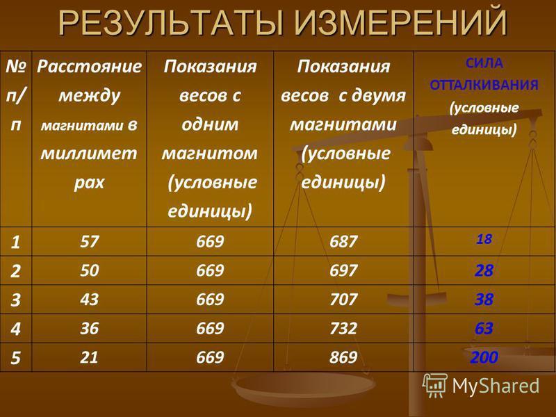 РЕЗУЛЬТАТЫ ИЗМЕРЕНИЙ п/ п Расстояние между магнитами в миллиметрах Показания весов с одним магнитом (условные единицы) Показания весов с двумя магнитами (условные единицы) СИЛА ОТТАЛКИВАНИЯ (условные единицы) 1 57669687 18 2 5066969728 3 4366970738 4