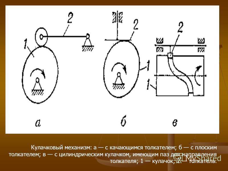 Кулачковый механизм: а с качающимся толкателем; б с плоским толкателем; в с цилиндрическим кулачком, имеющим паз для направления толкателя; 1 кулачок; 2 толкатель.