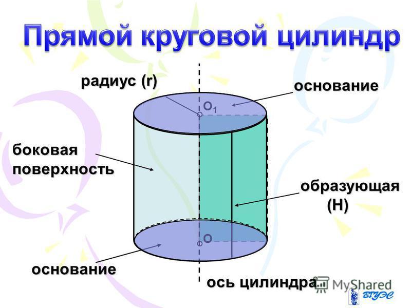 О О1О1 основание образующая (H) (H) ось цилиндра боковая поверхность основание радиус (r)