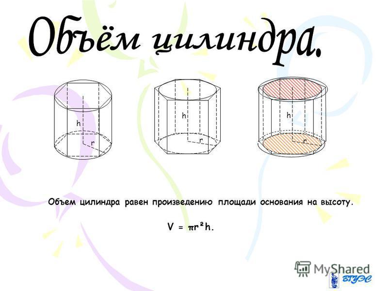 h r h r h r Объем цилиндра равен произведению площади основания на высоту. V = πr²h.