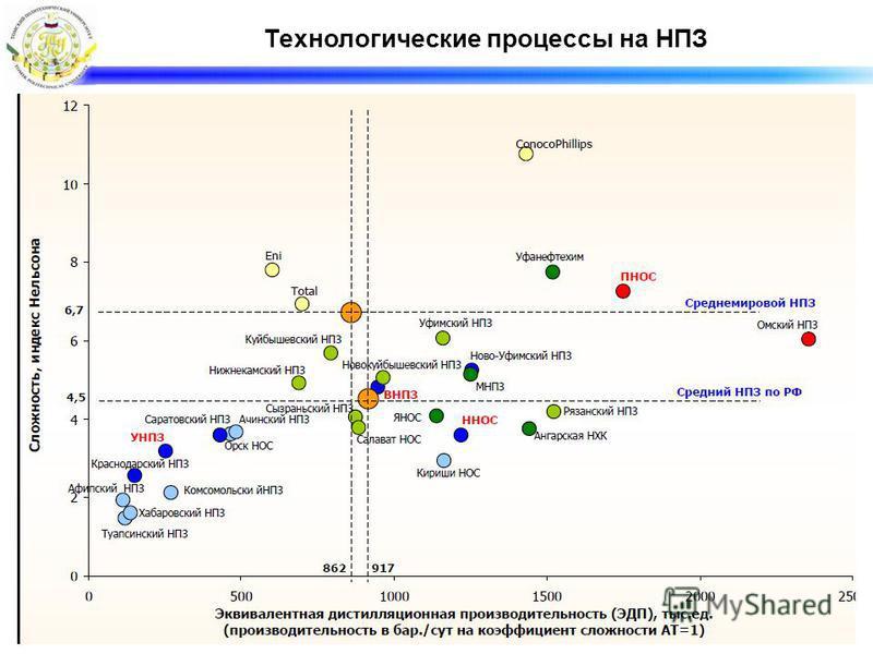 Технологические процессы на НПЗ
