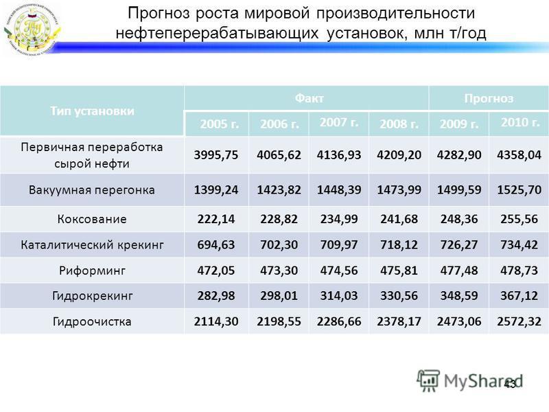 Прогноз роста мировой производительности нефтеперерабатывающих установок, млн т/год Тип установки Факт Прогноз 2005 г.2006 г. 2007 г. 2008 г.2009 г. 2010 г. Первичная переработка сырой нефти 3995,754065,624136,934209,204282,904358,04 Вакуумная перего