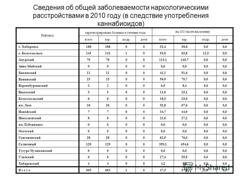 Сведения об общей заболеваемости наркологическими расстройствами в 2010 году (в следствие употребления каннабиоидов) Районам зарегистрировано больных в течение года на 100 тысяч населения всеговзр.подр.детивсеговзр.подр.дети г. Хабаровск 188 0032,438