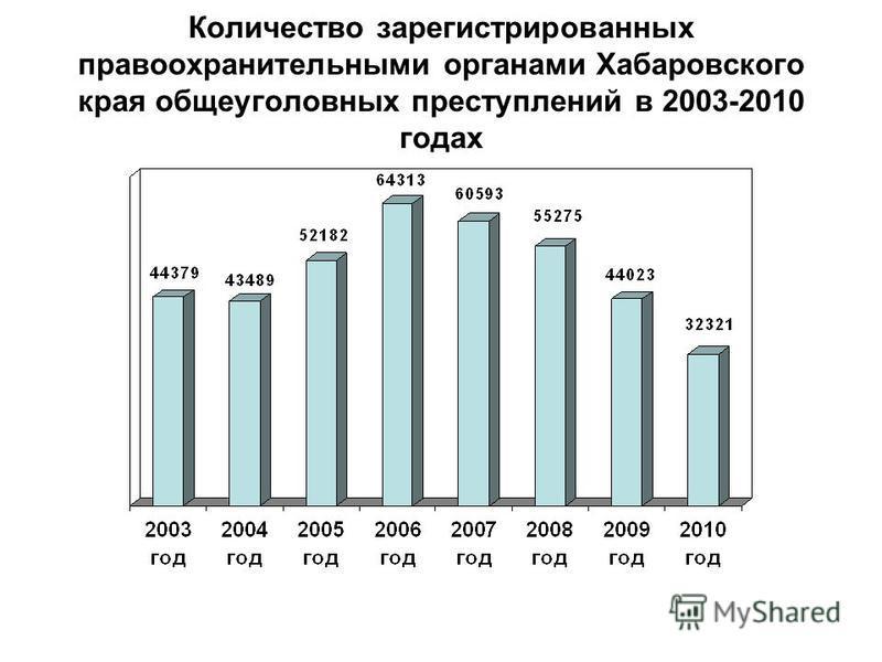 Количество зарегистрированных правоохранительными органами Хабаровского края общеуголовных преступлений в 2003-2010 годах