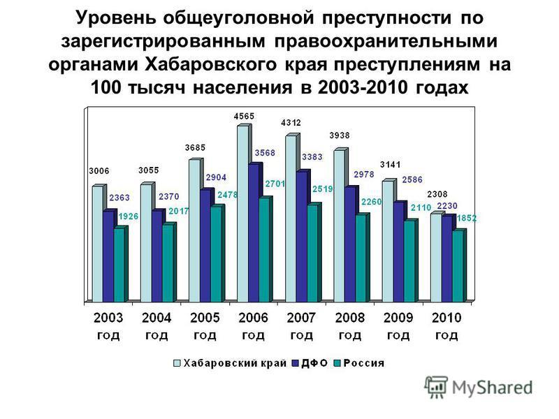 Уровень общеуголовной преступности по зарегистрированным правоохранительными органами Хабаровского края преступлениям на 100 тысяч населения в 2003-2010 годах