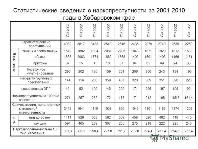 Статистические сведения о наркопреступности за 2001-2010 годы в Хабаровском крае 2001 год 2002 год 2003 год 2004 год 2005 год 2006 год 2007 год 2008 год 2009 год 2010 год Зарегистрировано преступлений 4082381734332543254624352979274026352260 В том чи