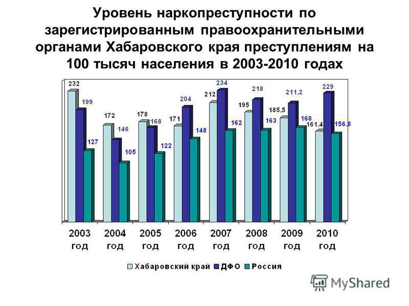 Уровень наркопреступности по зарегистрированным правоохранительными органами Хабаровского края преступлениям на 100 тысяч населения в 2003-2010 годах
