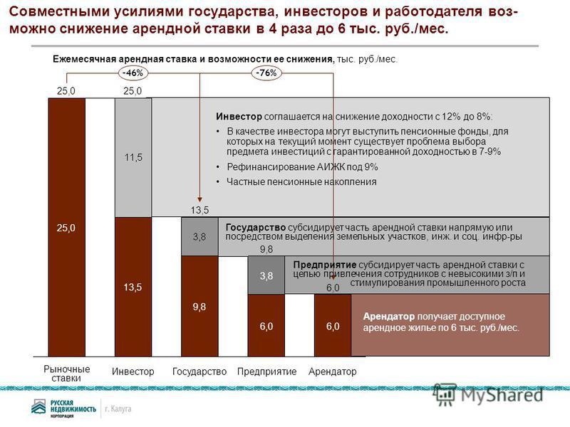 Совместными усилиями государства, инвесторов и работодателя воз- можно снижение арендной ставки в 4 раза до 6 тыс. руб./мес. -76% Предприятие 9,8 6,0 3,8 Государство 13,5 9,8 Инвестор 25,0 13,5 Рыночные ставки 25,0 -46% Арендатор 6,0 Инвестор соглаша