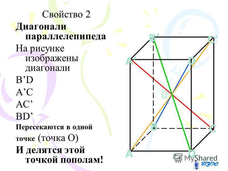 Свойство 2 Диагонали параллелепипеда На рисунке изображены диагонали ВDВD АС ВDВD Пересекаются в одной точке (точка О) И делятся этой точкой пополам! B C AD D A C B 0
