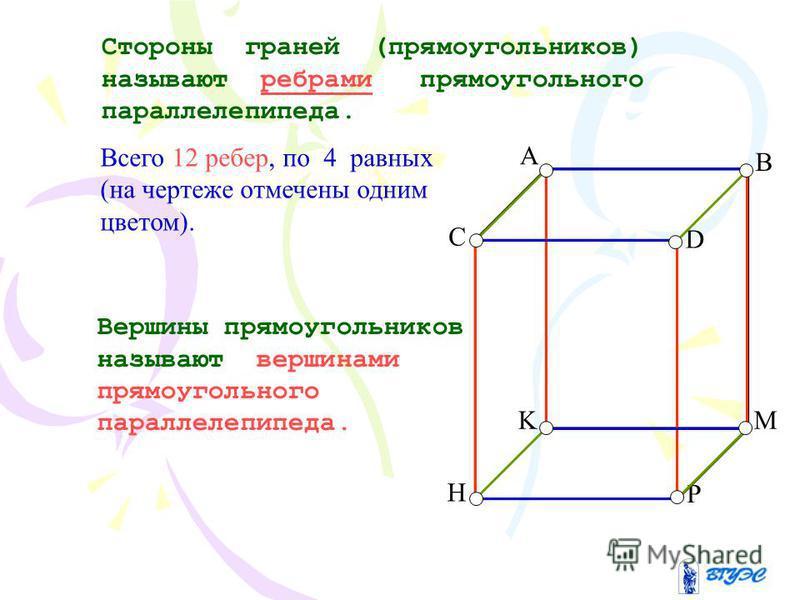 Стороны граней (прямоугольников) называют ребрами прямоугольного параллелепипеда. Вершины прямоугольников называют вершинами прямоугольного параллелепипеда. C D P H Всего 12 ребер, по 4 равных (на чертеже отмечены одним цветом). A B KM