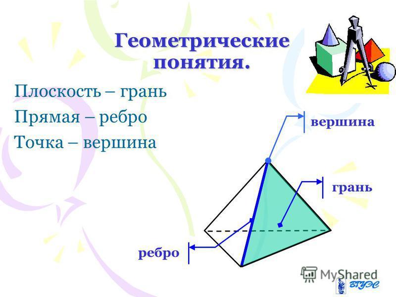 Геометрические понятия. Плоскость – грань Прямая – ребро Точка – вершина вершина грань ребро