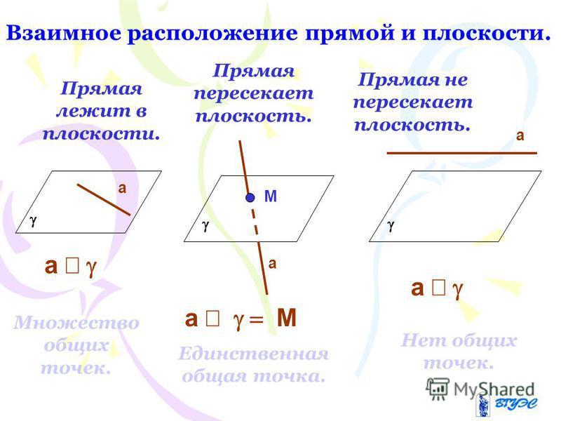 Взаимное расположение прямой и плоскости. Прямая лежит в плоскости. Прямая пересекает плоскость. Прямая не пересекает плоскость. Множество общих точек. Единственная общая точка. Нет общих точек. а а М а а а М а