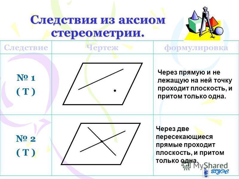 Следствия из аксиом стереометрии. Следствие Чертежформулировка 1 ( Т ) 2 ( Т ) Через прямую и не лежащую на ней точку проходит плоскость, и притом только одна. Через две пересекающиеся прямые проходит плоскость, и притом только одна.