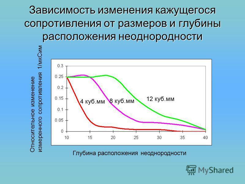 Зависимость изменения кажущегося сопротивления от размеров и глубины расположения неоднородности Относительное изменение измеренного сопротивления 1/мк Сим Глубина расположения неоднородности 4 куб.мм 8 куб.мм 12 куб.мм