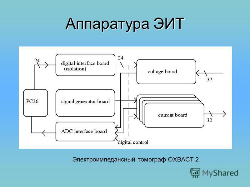 Аппаратура ЭИТ Электроимпедансный томограф OXBACT 2