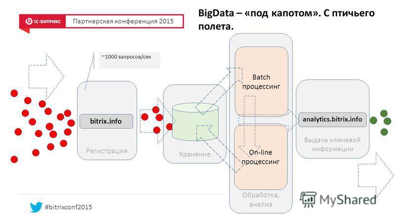 Регистрация Хранение BigData – «под капотом». С птичьего полета. Партнерская конференция 2015 #bitrixconf2015 ~1000 запросов/сек bitrix.info Обработка, анализ Batch процессинг On-line процессинг Выдача ключевой информации analytics.bitrix.info