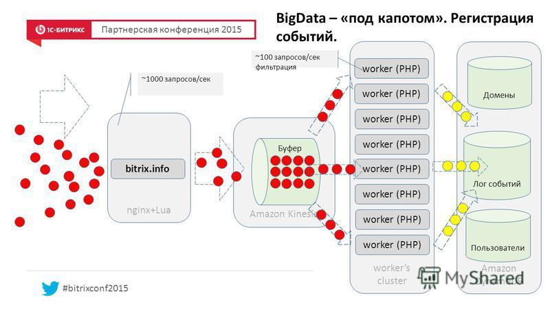 Amazon DynamoDB nginx+Lua Amazon Kinesis BigData – «под капотом». Регистрация событий. Партнерская конференция 2015 #bitrixconf2015 ~1000 запросов/сек Буфер bitrix.info workers cluster worker (PHP) ~100 запросов/сек фильтрация worker (PHP) Лог событи