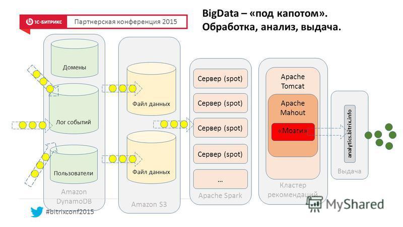 Amazon DynamoDB BigData – «под капотом». Обработка, анализ, выдача. Партнерская конференция 2015 #bitrixconf2015 Лог событий Пользователи Домены Apache Spark Сервер (spot) Amazon S3 Файл данных Сервер (spot) … Кластер рекомендаций Apache Tomcat Apach