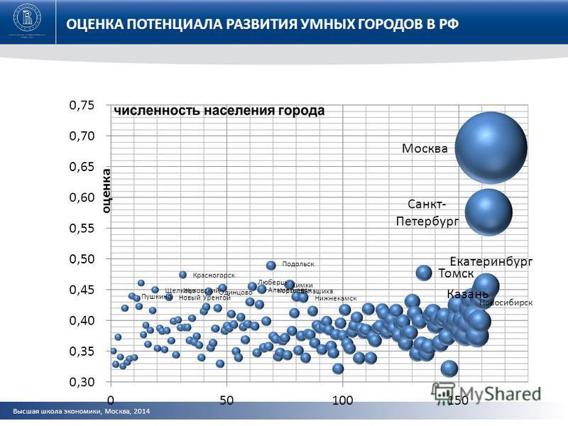 Высшая школа экономики, Москва, 2014 ОЦЕНКА ПОТЕНЦИАЛА РАЗВИТИЯ УМНЫХ ГОРОДОВ В РФ