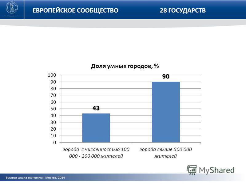 Высшая школа экономики, Москва, 2014 ЕВРОПЕЙСКОЕ СООБЩЕСТВО 28 ГОСУДАРСТВ ЕВРОПЕЙСКОЕ СООБЩ28 ЕСТВО28 государств
