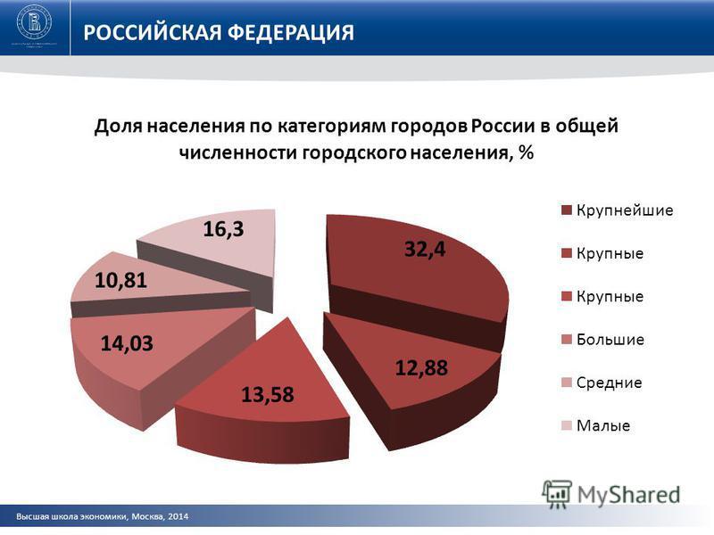Высшая школа экономики, Москва, 2014 РОССИЙСКАЯ ФЕДЕРАЦИЯ