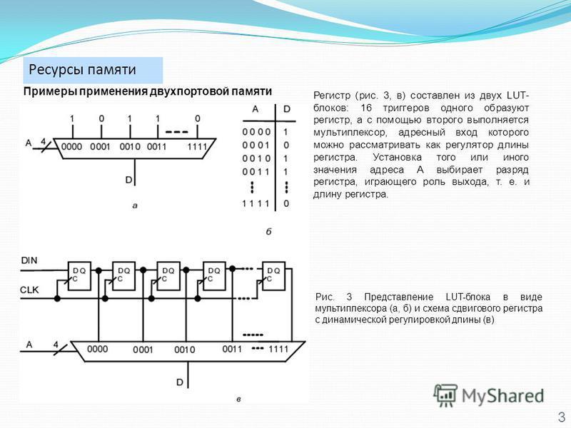 Ресурсы памяти 3 Примеры применения двухпортовой памяти Рис. 3 Представление LUT-блока в виде мультиплексора (а, б) и схема сдвигового регистра с динамической регулировкой длины (в) Регистр (рис. 3, в) составлен из двух LUT- блоков: 16 триггеров одно