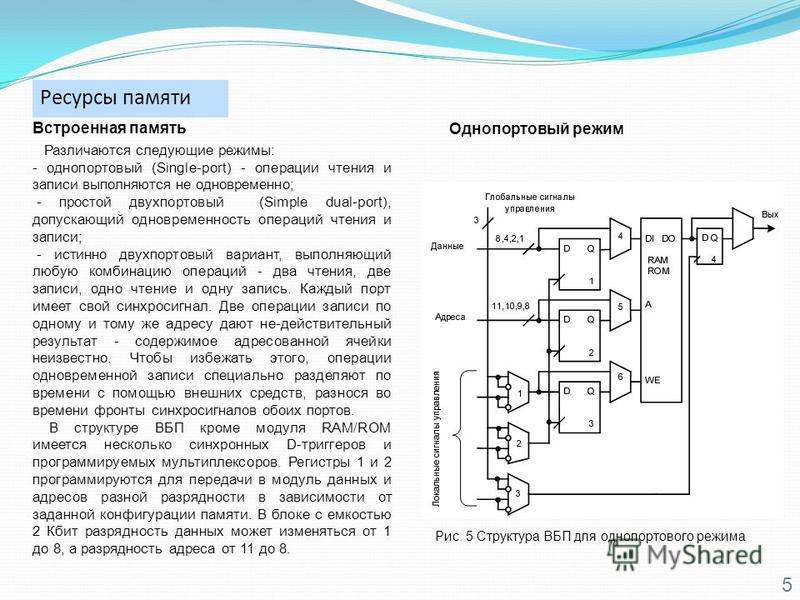 Ресурсы памяти 5 Встроенная память Рис. 5 Структура ВБП для однопортового режима Различаются следующие режимы: - однопортовый (Single-port) - операции чтения и записи выполняются не одновременно; - простой двухпортовый (Simple dual-port), допускающий