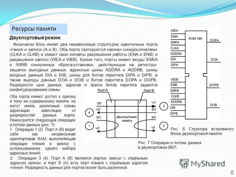 Ресурсы памяти 6 Двухпортовый режим Физически блок имеет два независимых структурно идентичных порта чтения и записи (A и B). Оба порта тактируются своими синхросигналами (CLKA и CLKB) и имеют свои сигналы разрешения работы (ENA и ENB) и разрешения з