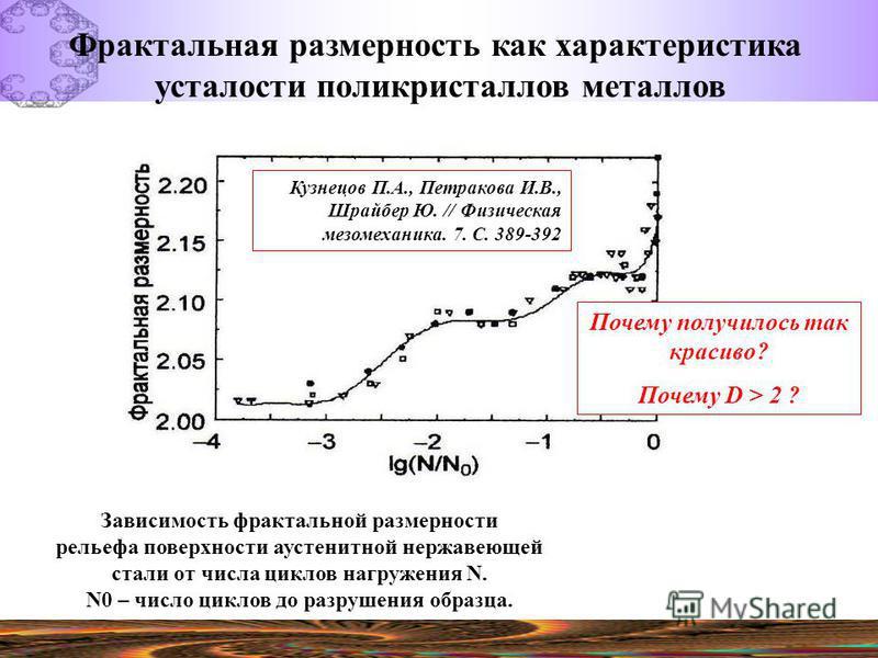 Зависимость фрактальной размерности рельефа поверхности аустенитной нержавеющей стали от числа циклов нагружения N. N0 – число циклов до разрушения образца. Фрактальная размерность как характеристика усталости поликристаллов металлов Кузнецов П.А., П