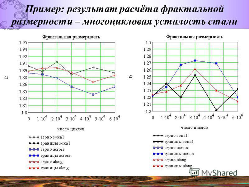 Пример: результат расчёта фрактальной размерности – многоцикловая усталость стали