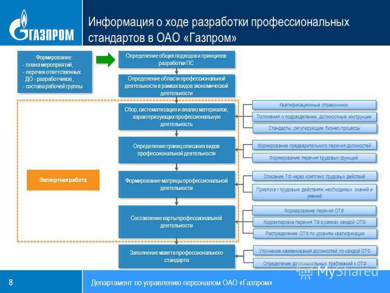 8 Информация о ходе разработки профессиональных стандартов в ОАО «Газпром» Определение границ описания видов профессиональной деятельности Составление карты профессиональной деятельности Формирование: - плана мероприятий, - перечня ответственных ДО -