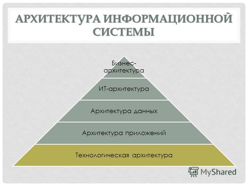 АРХИТЕКТУРА ИНФОРМАЦИОННОЙ СИСТЕМЫ Бизнес- архитектура ИТ-архитектура Архитектура данных Архитектура приложений Технологическая архитектура