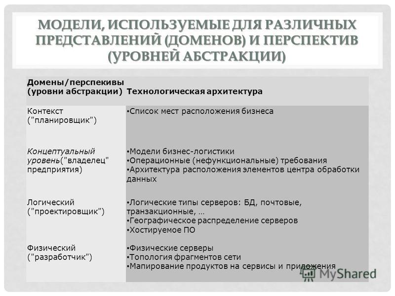 МОДЕЛИ, ИСПОЛЬЗУЕМЫЕ ДЛЯ РАЗЛИЧНЫХ ПРЕДСТАВЛЕНИЙ (ДОМЕНОВ) И ПЕРСПЕКТИВ (УРОВНЕЙ АБСТРАКЦИИ) Домены/перспективы (уровни абстракции)Технологическая архитектура Контекст (