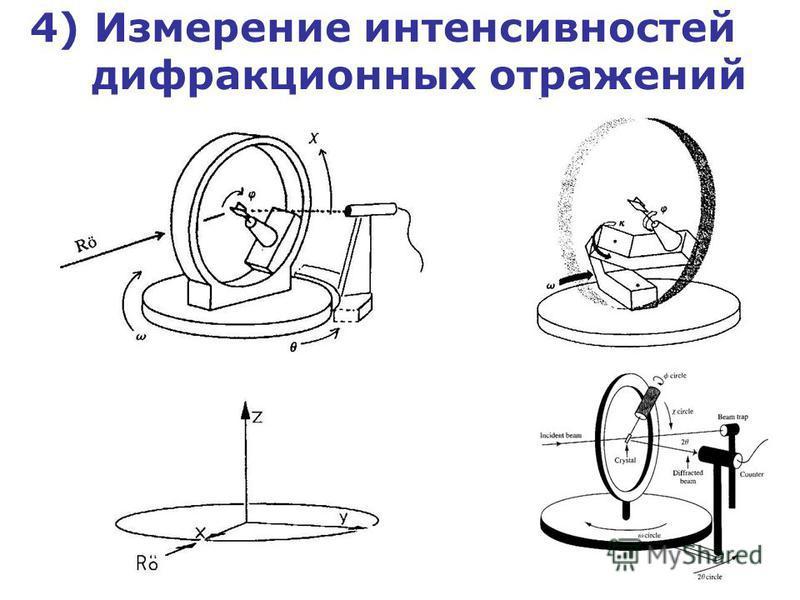 4) Измерение интенсивностей дифракционных отражений