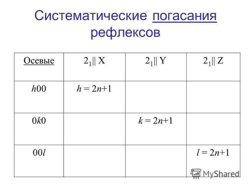 Систематические погасания рефлексов Осевые 2 1 || X2 1 || Y2 1 || Z h00h = 2n+1 0k00k0k = 2n+1 00ll = 2n+1