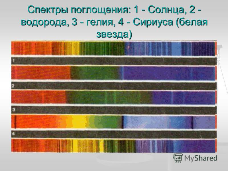 Спектры поглощения: 1 - Солнца, 2 - водорода, 3 - гелия, 4 - Сириуса (белая звезда)