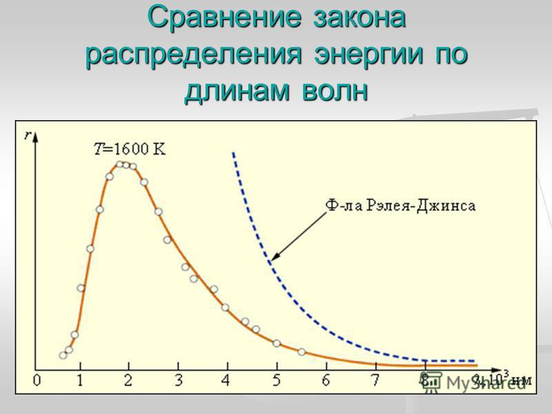 Сравнение закона распределения энергии по длинам волн