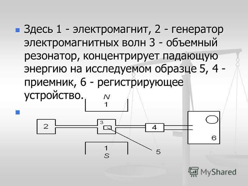 Здесь 1 - электромагнит, 2 - генератор электромагнитных волн 3 - объемный резонатор, концентрирует падающую энергию на исследуемом образце 5, 4 - приемник, 6 - регистрирующее устройство Здесь 1 - электромагнит, 2 - генератор электромагнитных волн 3 -