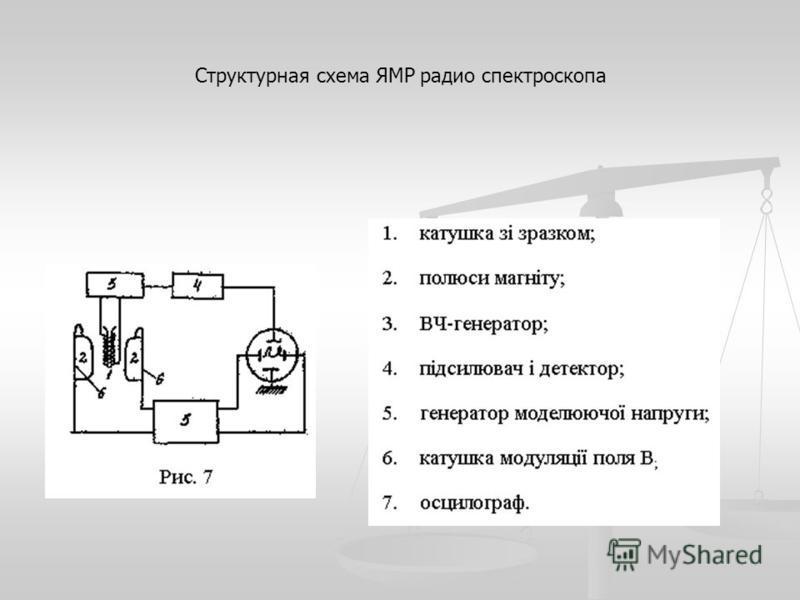 Структурная схема ЯМР радио спектроскопа