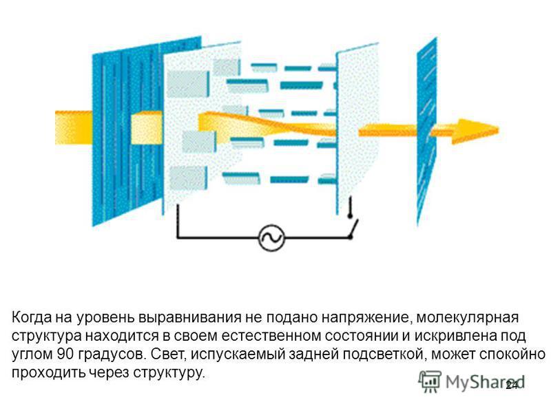 24 Когда на уровень выравнивания не подано напряжение, молекулярная структура находится в своем естественном состоянии и искривлена под углом 90 градусов. Свет, испускаемый задней подсветкой, может спокойно проходить через структуру.