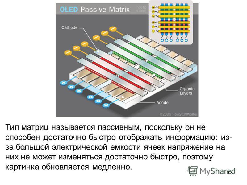 32 Тип матриц называется пассивным, поскольку он не способен достаточно быстро отображать информацию: из- за большой электрической емкости ячеек напряжение на них не может изменяться достаточно быстро, поэтому картинка обновляется медленно.