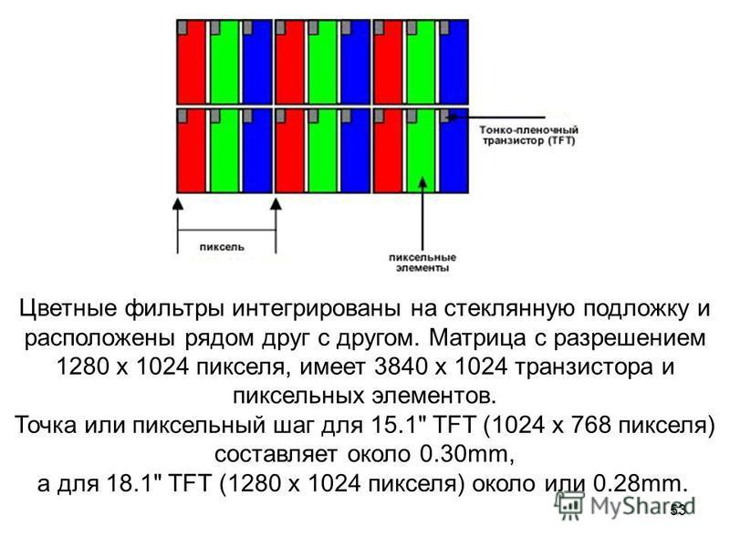 53 Цветные фильтры интегрированы на стеклянную подложку и расположены рядом друг с другом. Матрица с разрешением 1280 x 1024 пикселя, имеет 3840 x 1024 транзистора и пиксельных элементов. Точка или пиксельный шаг для 15.1
