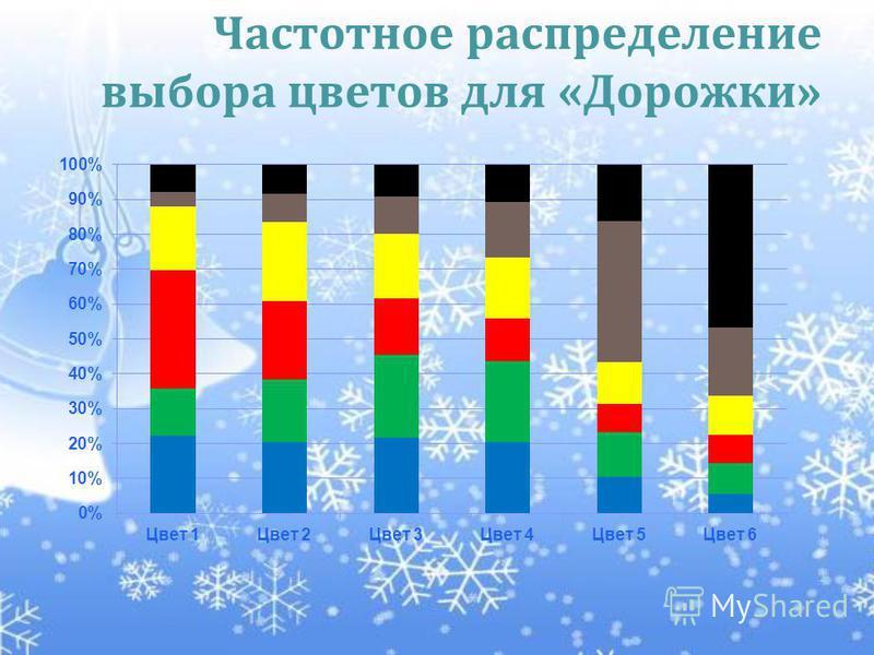 Частотное распределение выбора цветов для «Дорожки»