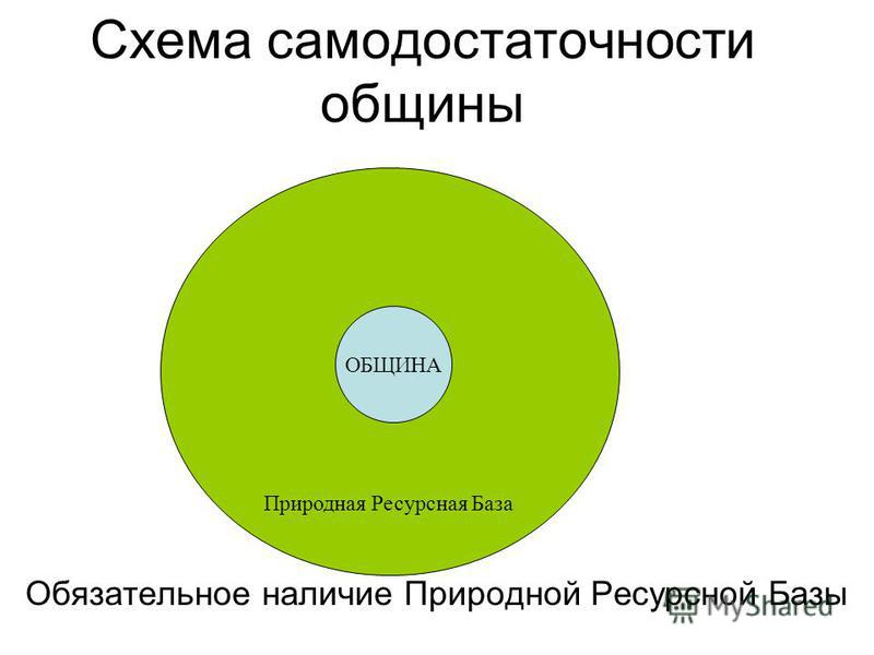 Схема самодостаточности общины Обязательное наличие Природной Ресурсной Базы Природная Ресурсная База ОБЩИНА