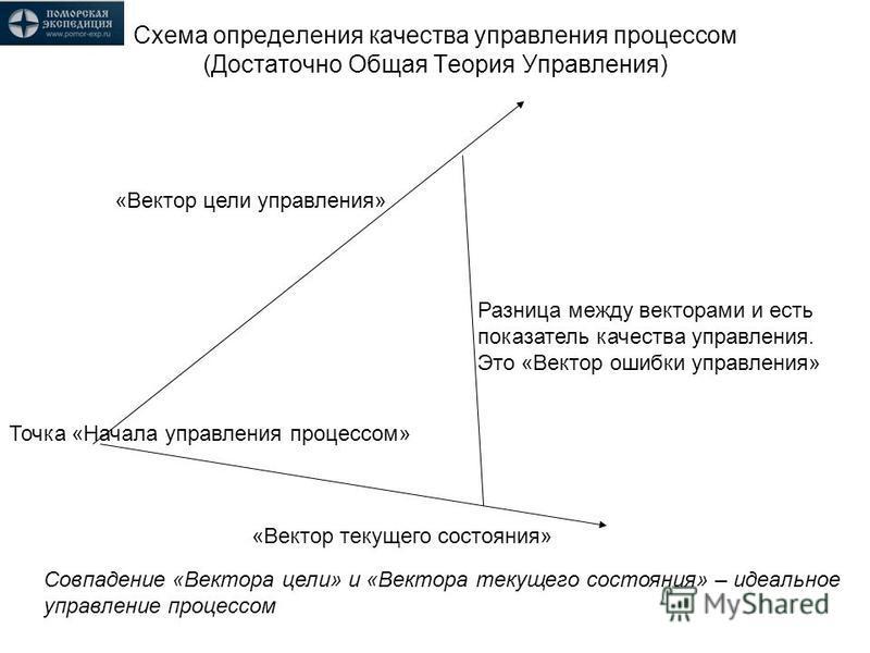 Схема определения качества управления процессом (Достаточно Общая Теория Управления) «Вектор текущего состояния» «Вектор цели управления» Точка «Начала управления процессом» Разница между векторами и есть показатель качества управления. Это «Вектор о