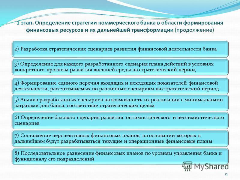 1 этап. Определение стратегии коммерческого банка в области формирования финансовых ресурсов и их дальнейшей трансформации (продолжение) 2) Разработка стратегических сценариев развития финансовой деятельности банка 3) Определение для каждого разработ