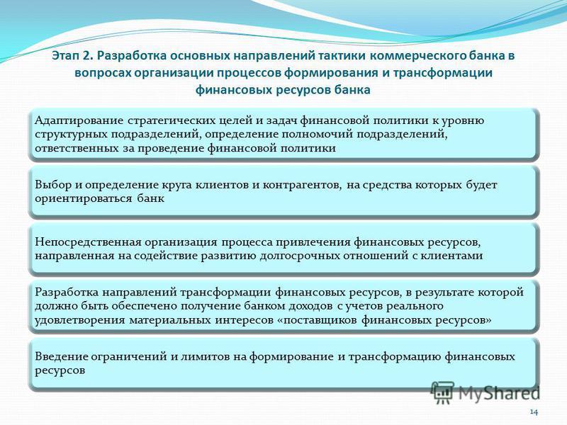 Этап 2. Разработка основных направлений тактики коммерческого банка в вопросах организации процессов формирования и трансформации финансовых ресурсов банка Адаптирование стратегических целей и задач финансовой политики к уровню структурных подразделе