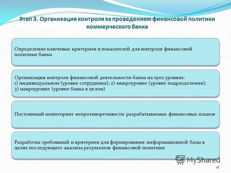 Этап 3. Организация контроля за проведением финансовой политики коммерческого банка Определение ключевых критериев и показателей для контроля финансовой политики банка Организация контроля финансовой деятельности банка на трех уровнях: 1) индивидуаль